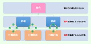 PDCAサイクルのイメージ画像